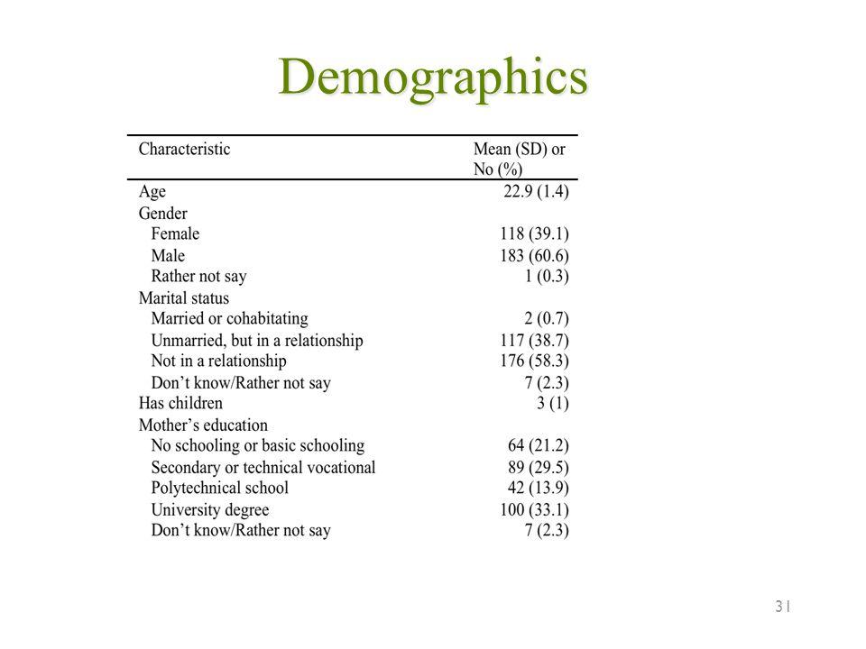 Demographics 31