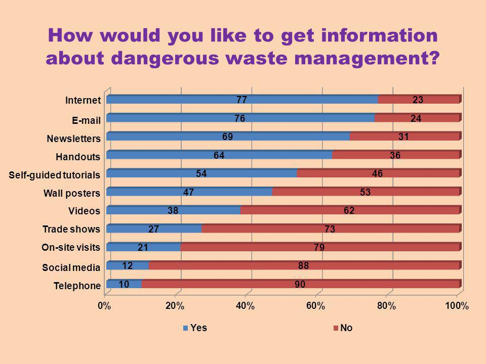 How would you like to get information about dangerous waste management.