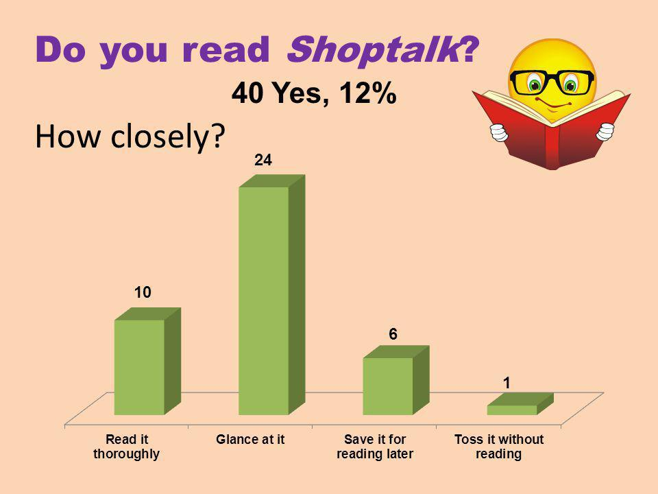 Do you read Shoptalk How closely 40 Yes, 12%