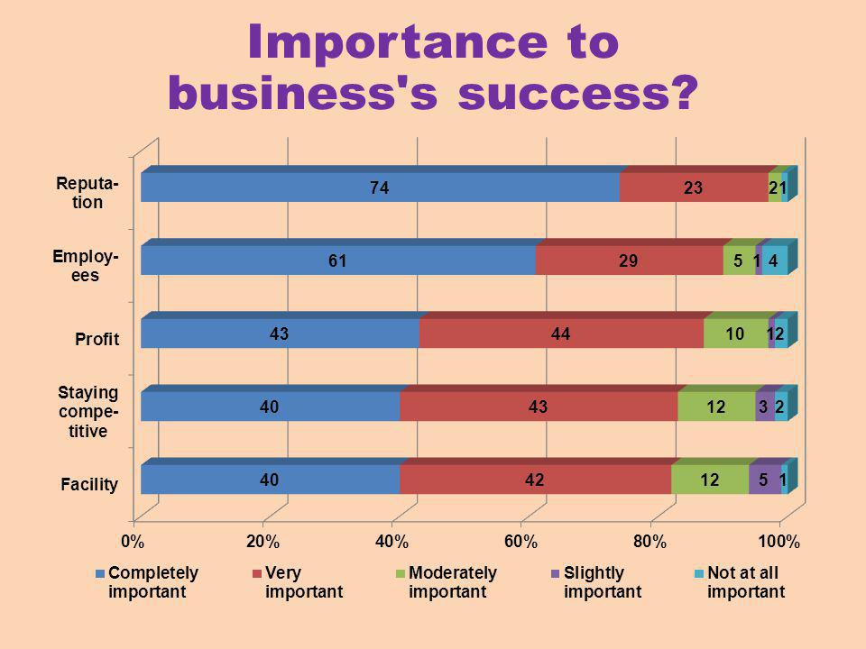 Importance to business s success