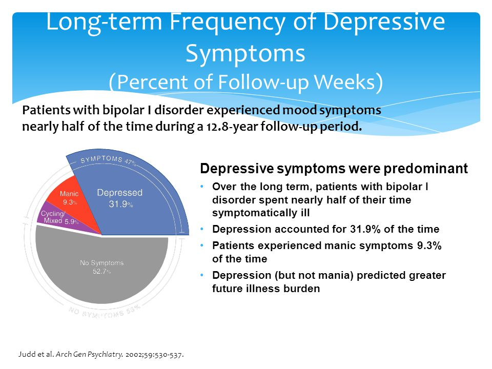 Depressive symptoms were predominant Over the long term, patients with bipolar I disorder spent nearly half of their time symptomatically ill Depression accounted for 31.9% of the time Patients experienced manic symptoms 9.3% of the time Depression (but not mania) predicted greater future illness burden Judd et al.