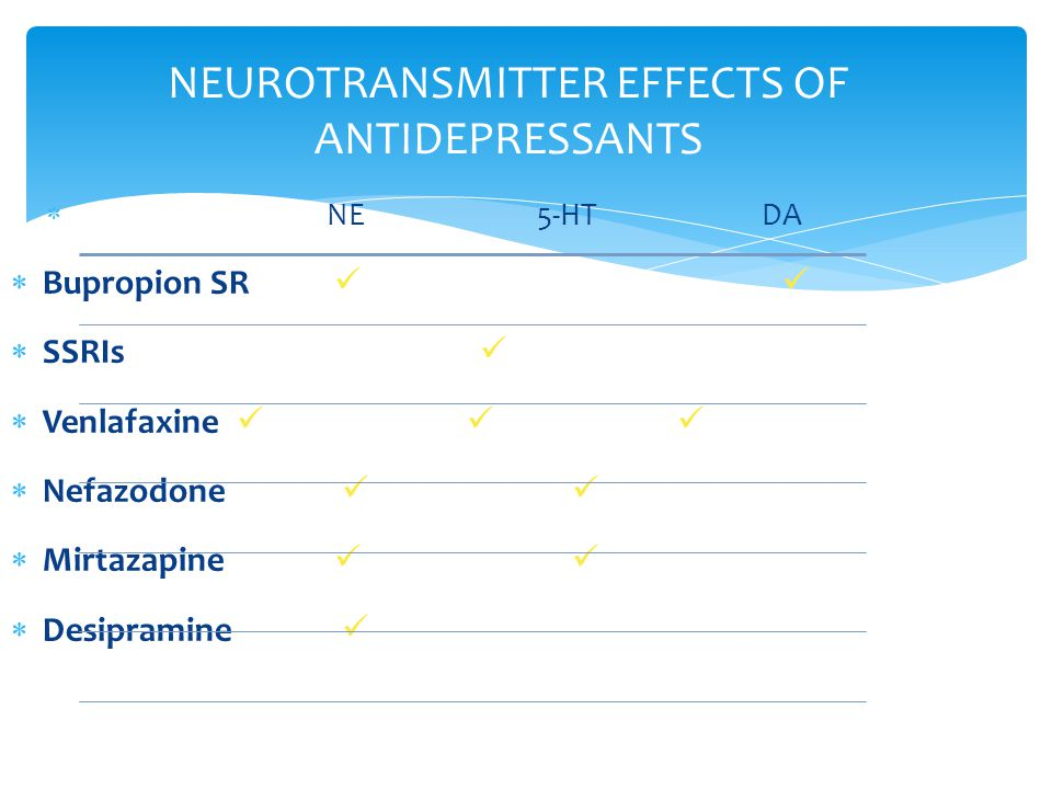 NEUROTRANSMITTER EFFECTS OF ANTIDEPRESSANTS  NE5-HT DA  Bupropion SR   SSRIs  Venlafaxine   Nefazodone  Mirtazapine   Desipramine  Richelson.