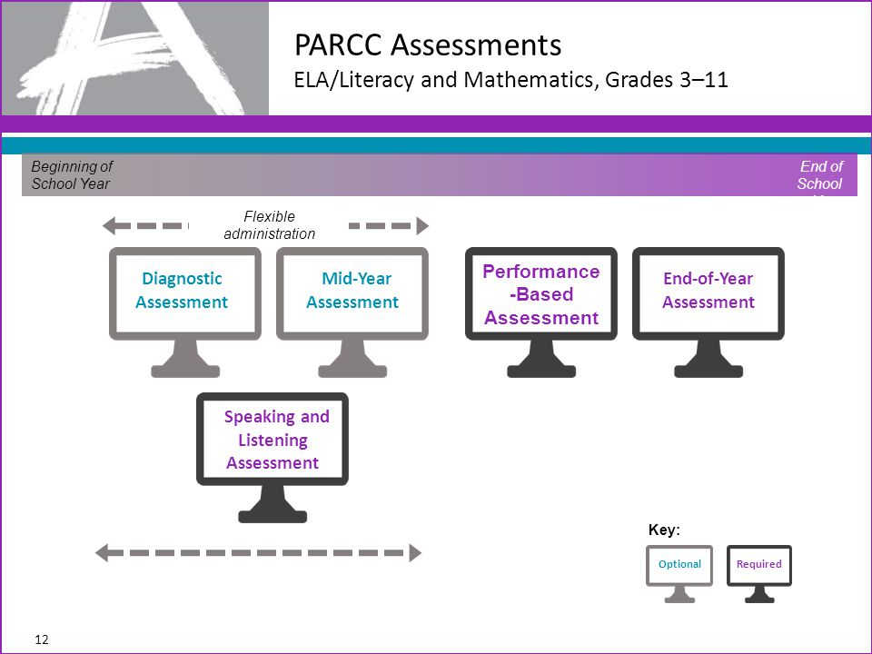 PARCC Assessments ELA/Literacy and Mathematics, Grades 3–11 12 Beginning of School Year End of School Year Diagnostic Assessment Mid-Year Assessment Performance -Based Assessment End-of-Year Assessment Speaking and Listening Assessment OptionalRequired Key: Flexible administration