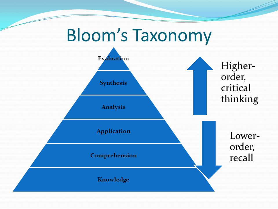 Bloom's Taxonomy Evaluation Synthesis Analysis Application Comprehension Knowledge Higher- order, critical thinking Lower- order, recall