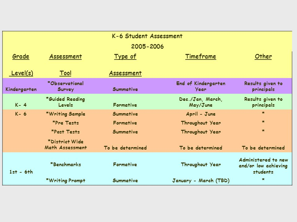 K-6 Student Assessment 2005-2006 GradeAssessmentType of TimeframeOther Level(s)ToolAssessment 2nd - 6th *Qualitative Spelling InventoryFormative Completed by Nov.