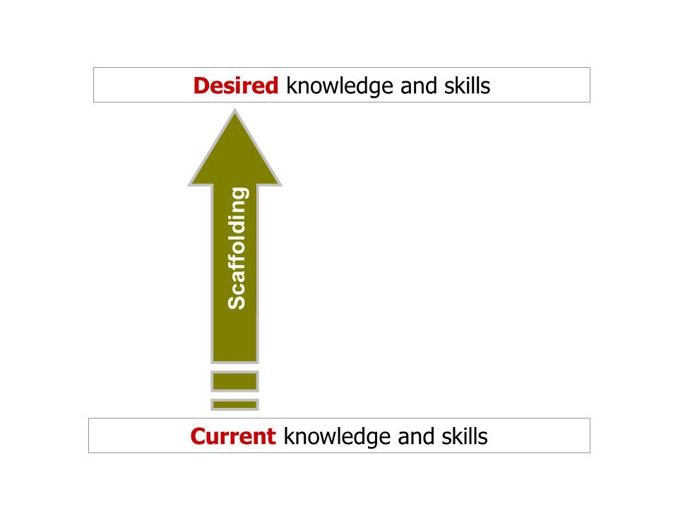Current knowledge and skills Desired knowledge and skills Scaffolding