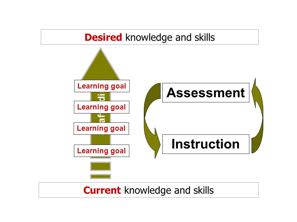 Learning goal Instruction Assessment Current knowledge and skills Desired knowledge and skills