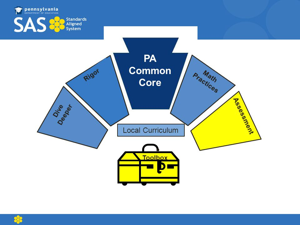 PA Common Core Toolbox Local Curriculum