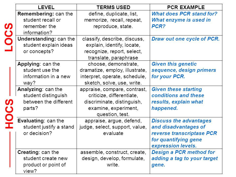LEVELTERMS USEDPCR EXAMPLE Remembering: can the student recall or remember the information.