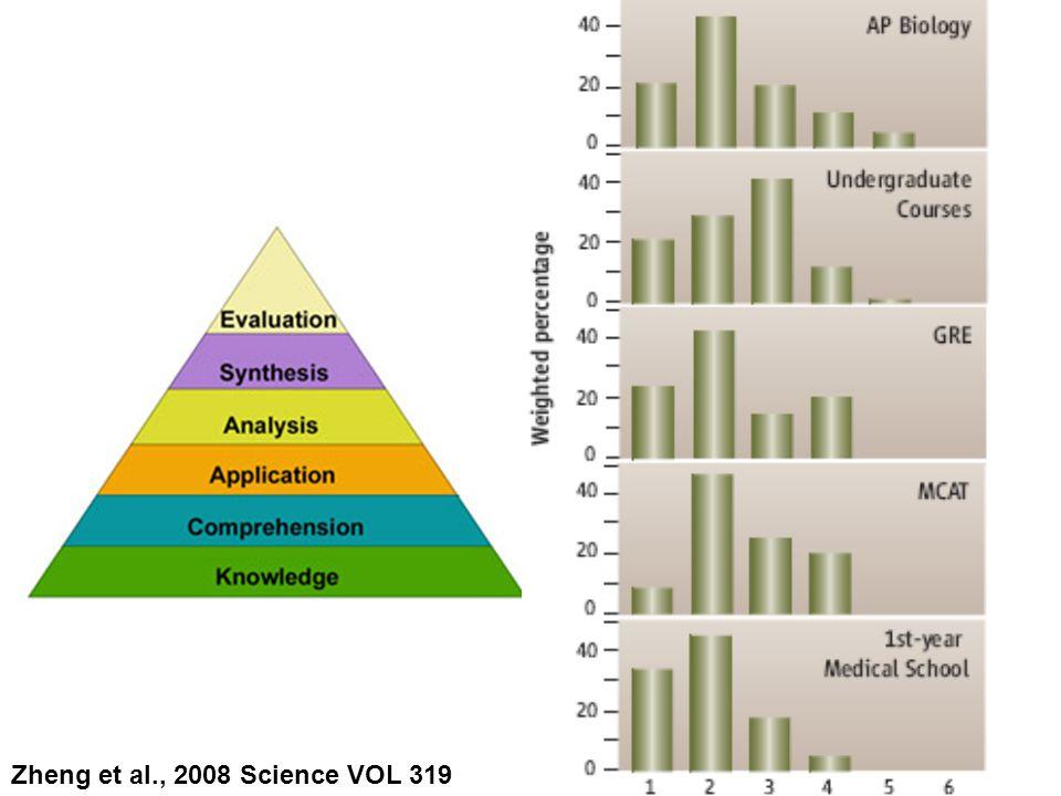 Zheng et al., 2008 Science VOL 319