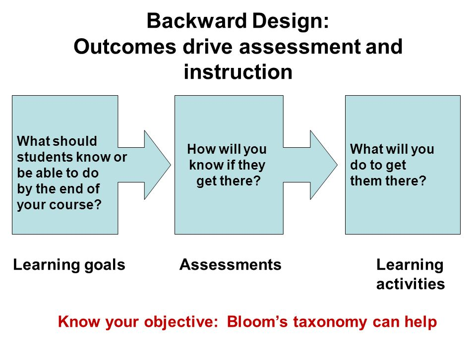 Backward Design: Outcomes drive assessment and instruction What should students know or be able to do by the end of your course.