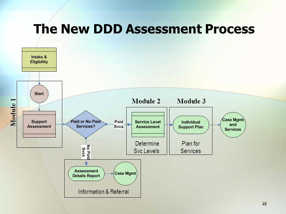 22 The New DDD Assessment Process Determine Svc Levels Information & Referral Module 1 Module 3Module 2 Plan for Services