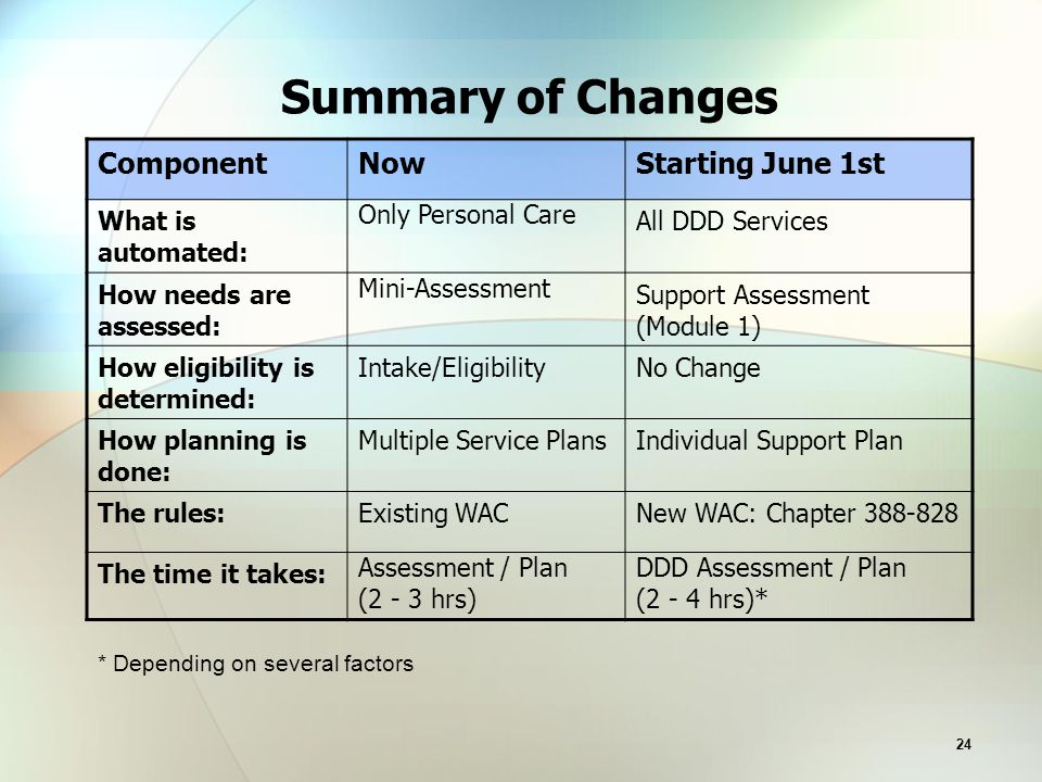 24 Summary of Changes ComponentNowStarting June 1st What is automated: Only Personal Care All DDD Services How needs are assessed: Mini-Assessment Support Assessment (Module 1) How eligibility is determined: Intake/EligibilityNo Change How planning is done: Multiple Service PlansIndividual Support Plan The rules:Existing WACNew WAC: Chapter 388-828 The time it takes: Assessment / Plan (2 - 3 hrs) DDD Assessment / Plan (2 - 4 hrs)* * Depending on several factors