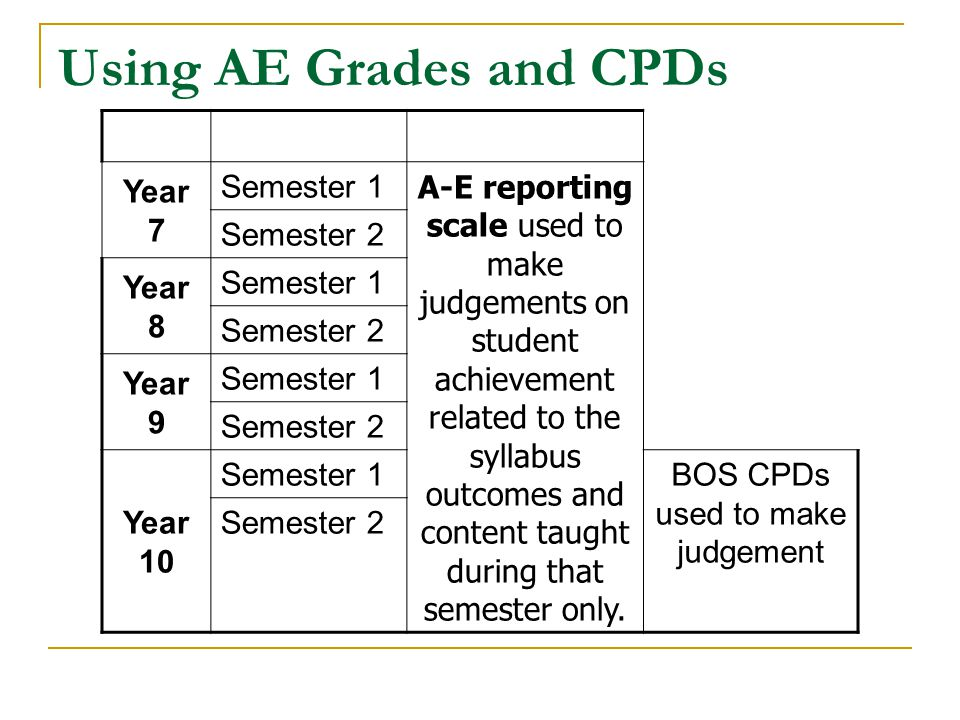 Using AE Grades and CPDs Year 7 Semester 1 A-E reporting scale used to make judgements on student achievement related to the syllabus outcomes and con