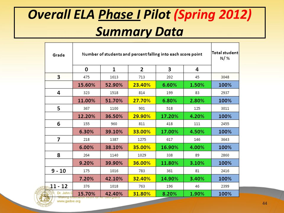 Overall ELA Phase I Pilot (Spring 2012) Summary Data Grade Number of students and percent falling into each score point Total student N/ % 01234 3 4751613713202453048 15.60%52.90%23.40%6.60%1.50%100% 4 3231518814199832937 11.00%51.70%27.70%6.80%2.80%100% 5 36711009015181253011 12.20%36.50%29.90%17.20%4.20%100% 6 1559608114181112455 6.30%39.10%33.00%17.00%4.50%100% 7 218138712756171463643 6.00%38.10%35.00%16.90%4.00%100% 8 26411401029338892860 9.20%39.90%36.00%11.80%3.10%100% 9 - 10 1751016783361812416 7.20%42.10%32.40%14.90%3.40%100% 11 - 12 3761018763196462399 15.70%42.40%31.80%8.20%1.90%100% 44