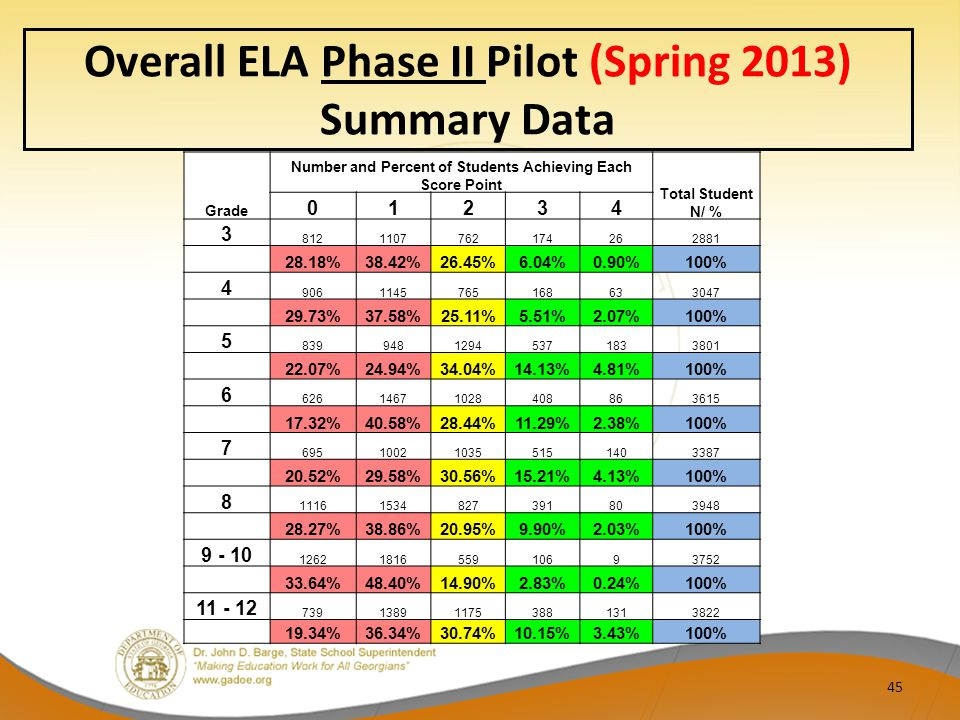 Overall ELA Phase II Pilot (Spring 2013) Summary Data Grade Number and Percent of Students Achieving Each Score Point Total Student N/ % 01234 3 8121107762174262881 28.18%38.42%26.45%6.04%0.90%100% 4 9061145765168633047 29.73%37.58%25.11%5.51%2.07%100% 5 83994812945371833801 22.07%24.94%34.04%14.13%4.81%100% 6 62614671028408863615 17.32%40.58%28.44%11.29%2.38%100% 7 695100210355151403387 20.52%29.58%30.56%15.21%4.13%100% 8 11161534827391803948 28.27%38.86%20.95%9.90%2.03%100% 9 - 10 1262181655910693752 33.64%48.40%14.90%2.83%0.24%100% 11 - 12 739138911753881313822 19.34%36.34%30.74%10.15%3.43%100% 45