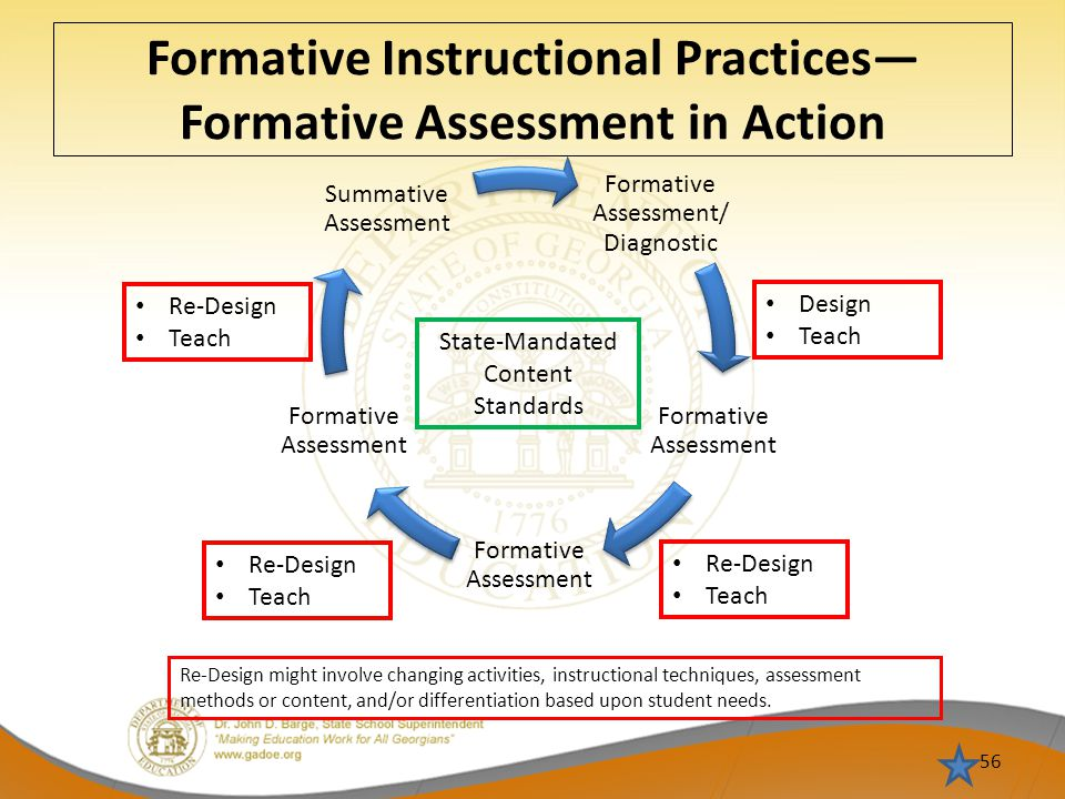 Formative Instructional Practices— Formative Assessment in Action 56 Formative Assessment/ Diagnostic Formative Assessment Summative Assessment Design Teach Re-Design Teach Re-Design Teach Re-Design Teach State-Mandated Content Standards Re-Design might involve changing activities, instructional techniques, assessment methods or content, and/or differentiation based upon student needs.
