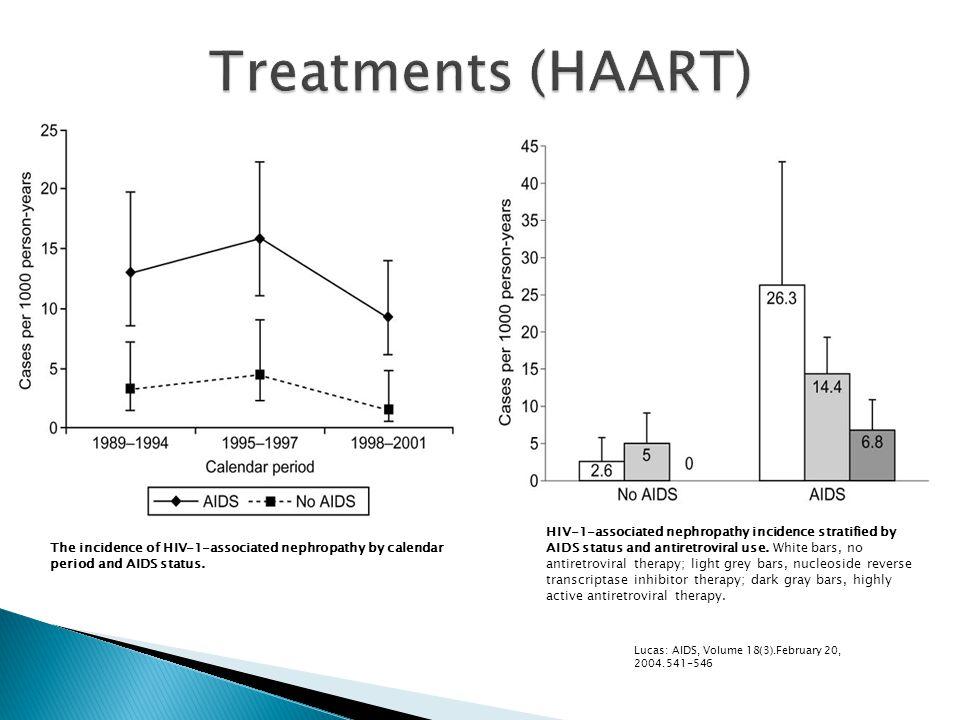 HIV-1-associated nephropathy incidence stratified by AIDS status and antiretroviral use.