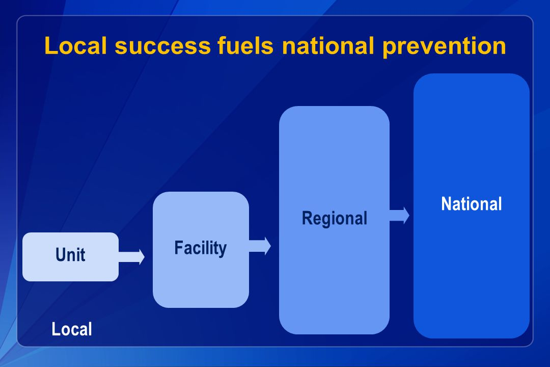 Local success fuels national prevention Local Unit Facility Regional National