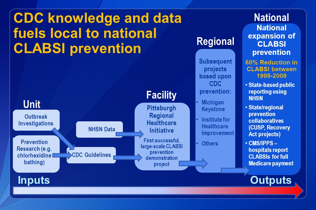 CDC knowledge and data fuels local to national CLABSI prevention Unit Facility Pittsburgh Regional Healthcare Initiative First successful, large-scale