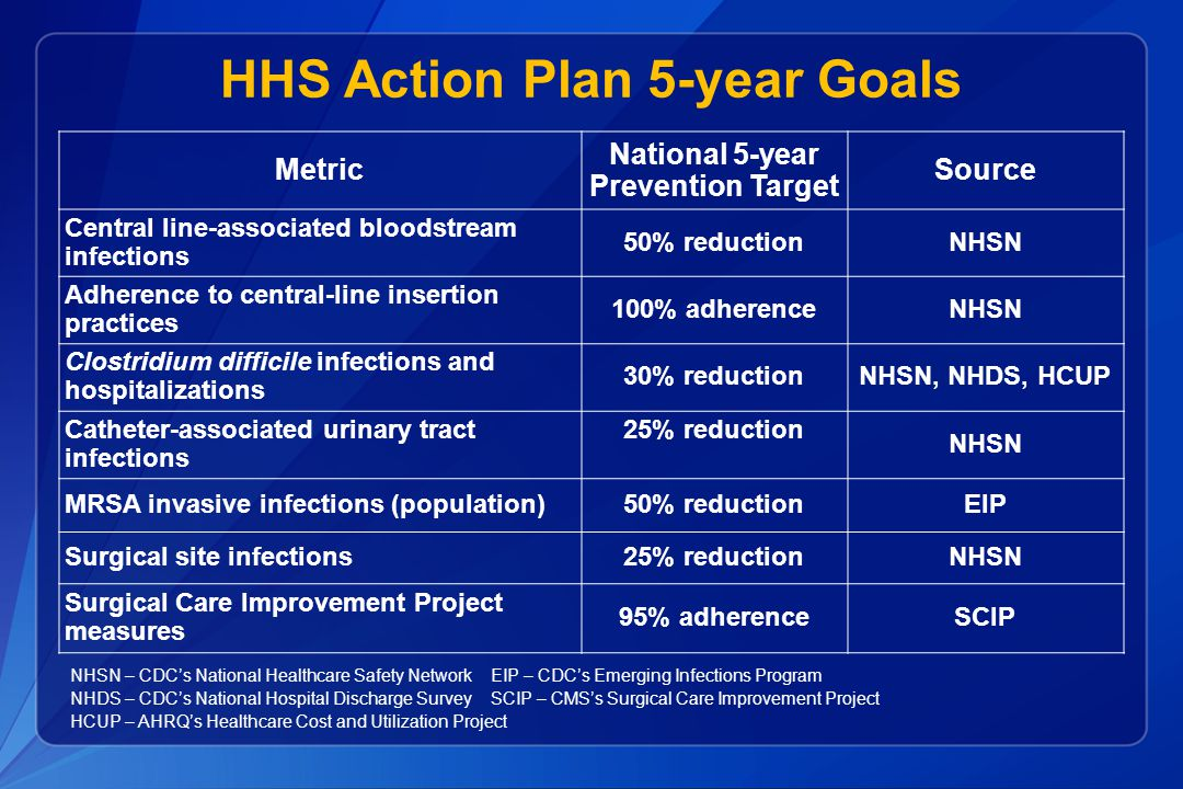 HHS Action Plan 5-year Goals Metric National 5-year Prevention Target Source Central line-associated bloodstream infections 50% reductionNHSN Adherenc