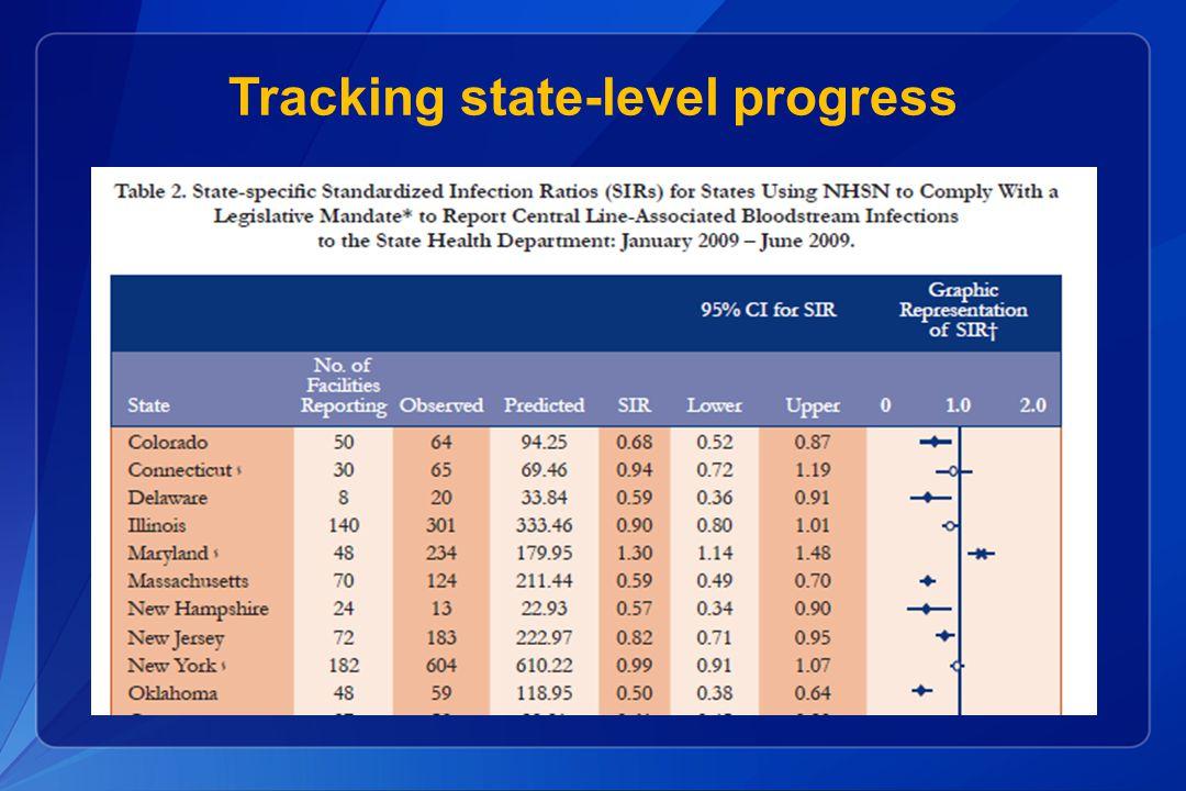 Tracking state-level progress