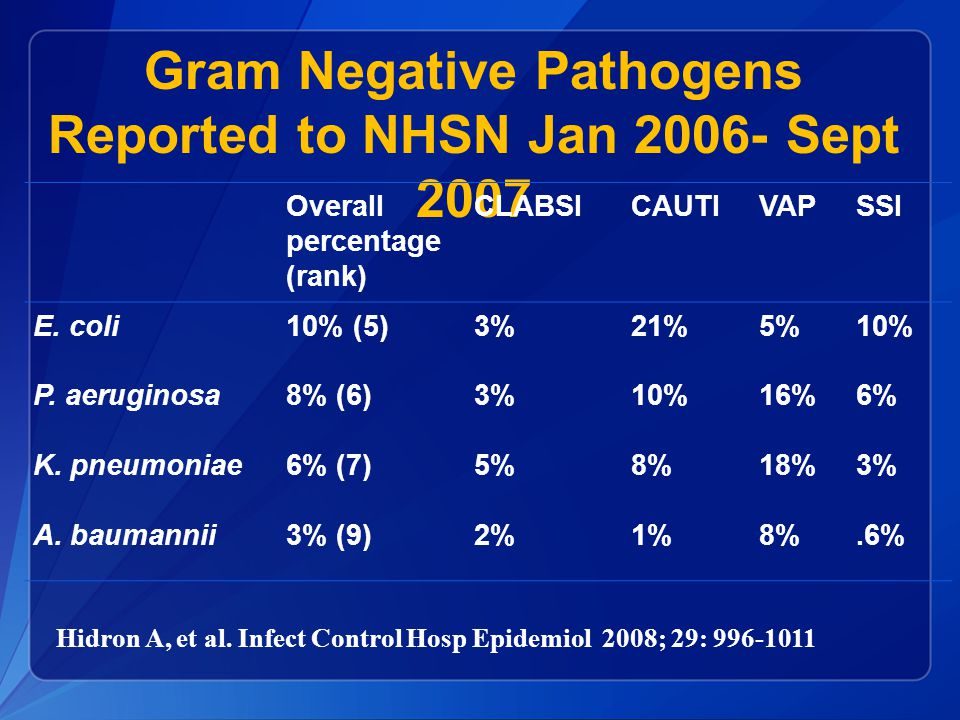 Gram Negative Pathogens Reported to NHSN Jan 2006- Sept 2007 Overall percentage (rank) CLABSICAUTIVAPSSI E. coli10% (5)3%21%5%10% P. aeruginosa8% (6)3