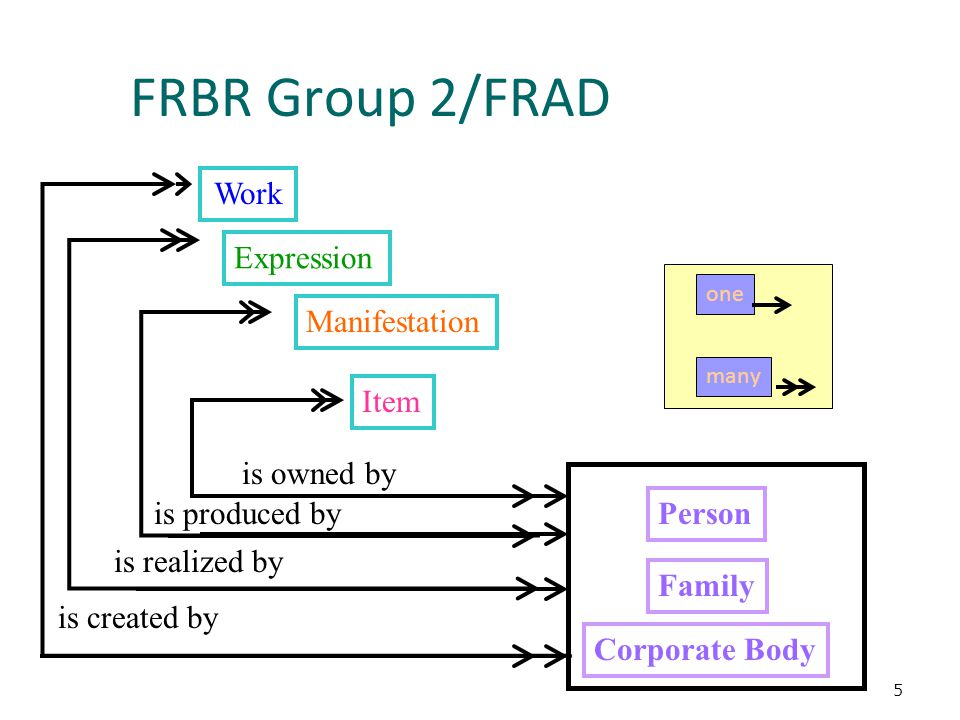 5 Work Expression Manifestation Item FRBR Group 2/FRAD is owned by is produced by is realized by is created by Person Corporate Body Family one many