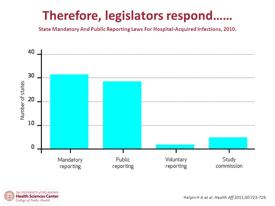 Therefore, legislators respond…… State Mandatory And Public Reporting Laws For Hospital-Acquired Infections, 2010.