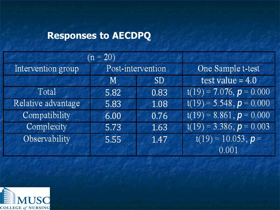 Responses to AECDPQ