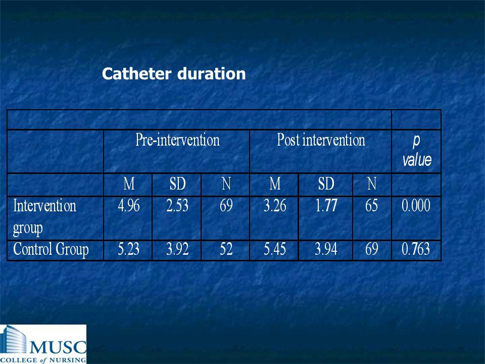 Catheter duration
