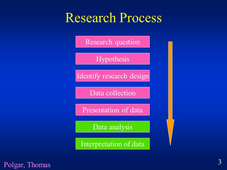 Research Process Research question Hypothesis Identify research design Data collection Presentation of data Data analysis Interpretation of data Polgar, Thomas 3
