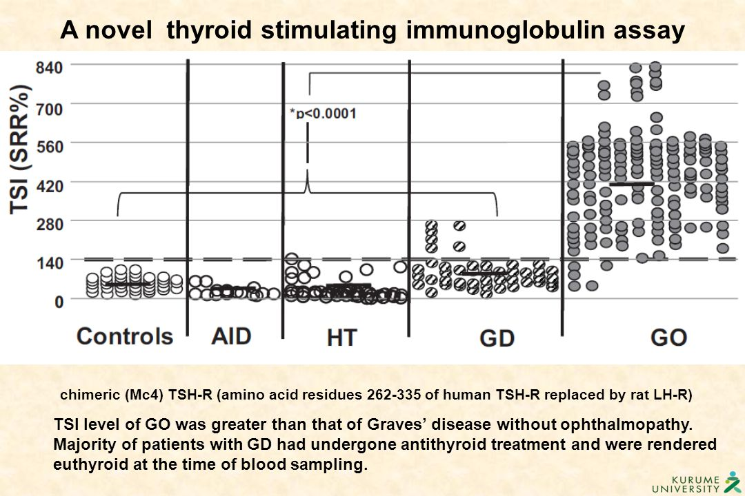 TSI level of GO was greater than that of Graves' disease without ophthalmopathy. Majority of patients with GD had undergone antithyroid treatment and