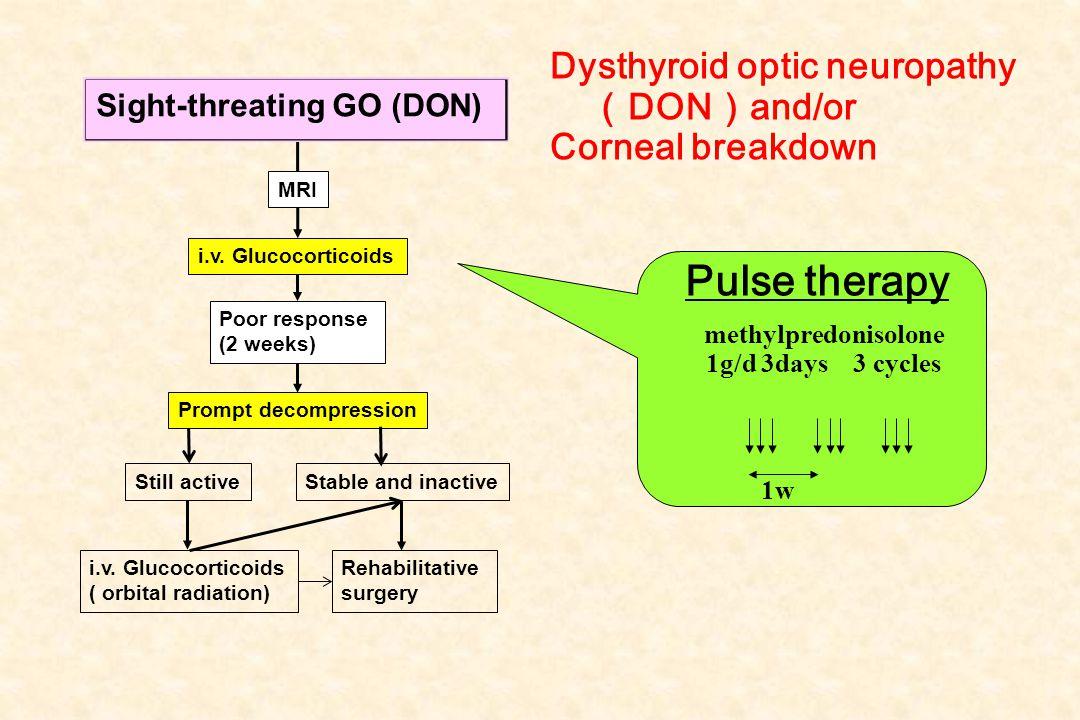Sight-threating GO (DTN) MRI i.v. Glucocorticoids ( orbital radiation) Rehabilitative surgery Still active Poor response (2 weeks) Prompt decompressio