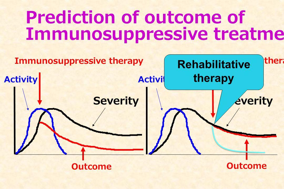 Severity Activity Immunosuppressive therapy Severity Activity Immunosuppressive therapy Outcome Prediction of outcome of Immunosuppressive treatment R