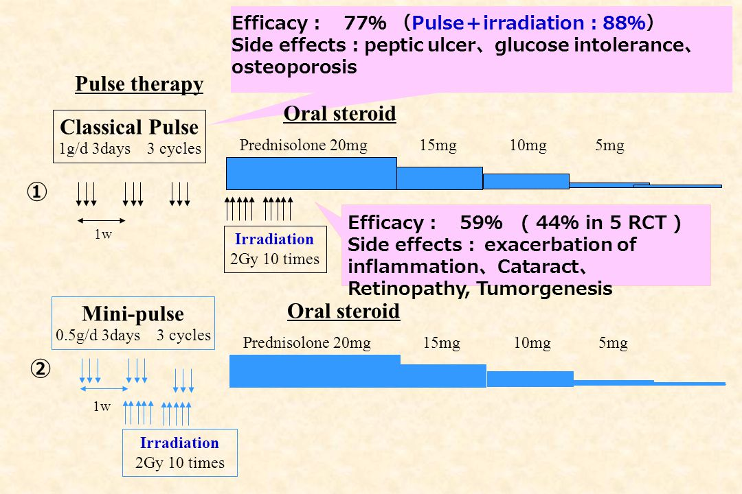 Classical Pulse 1g/d 3days 3 cycles Irradiation 2Gy 10 times Prednisolone 20mg15mg10mg5mg Pulse therapy Oral steroid ① 1w Efficacy : 77 % ( Pulse + ir