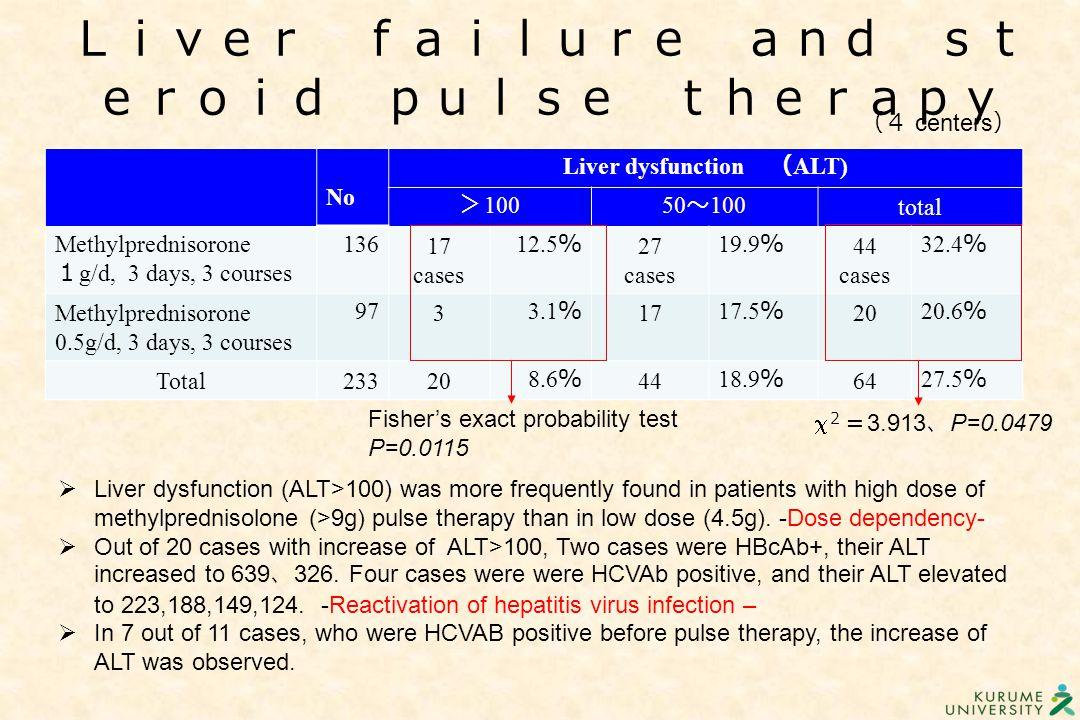 No Liver dysfunction ( ALT) > 10050 ~ 100 total Methylprednisorone 1 g/d, 3 days, 3 courses 136 17 cases 12.5 % 27 cases 19.9 % 44 cases 32.4 % Methyl