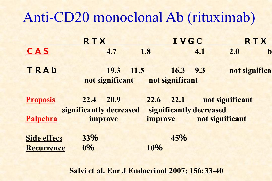 Anti-CD20 monoclonal Ab (rituximab) RTXIVGCRTX v.s. IVGC CAS 4.7 1.84.1 2.0 better TRAb 19.3 11.516.39.3 not significant not significant not significa