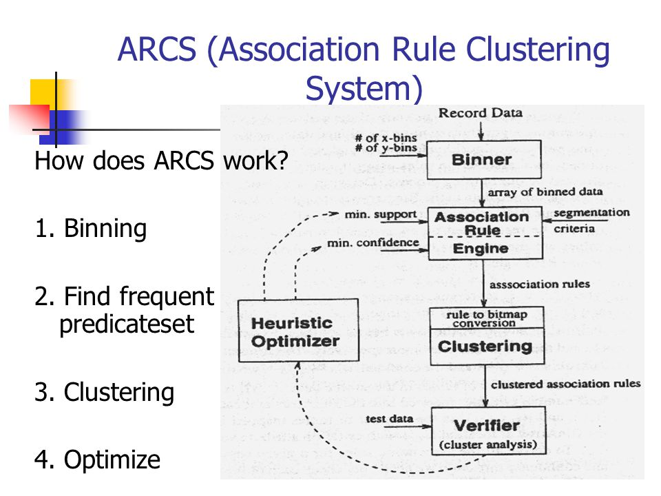 ARCS (Association Rule Clustering System) How does ARCS work? 1. Binning 2. Find frequent predicateset 3. Clustering 4. Optimize