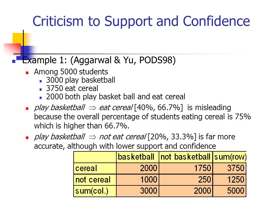 Criticism to Support and Confidence Example 1: (Aggarwal & Yu, PODS98) Among 5000 students 3000 play basketball 3750 eat cereal 2000 both play basket