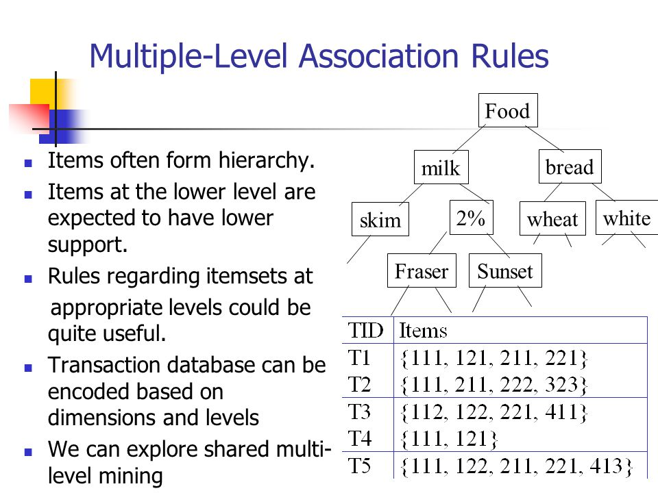 Multiple-Level Association Rules Items often form hierarchy. Items at the lower level are expected to have lower support. Rules regarding itemsets at