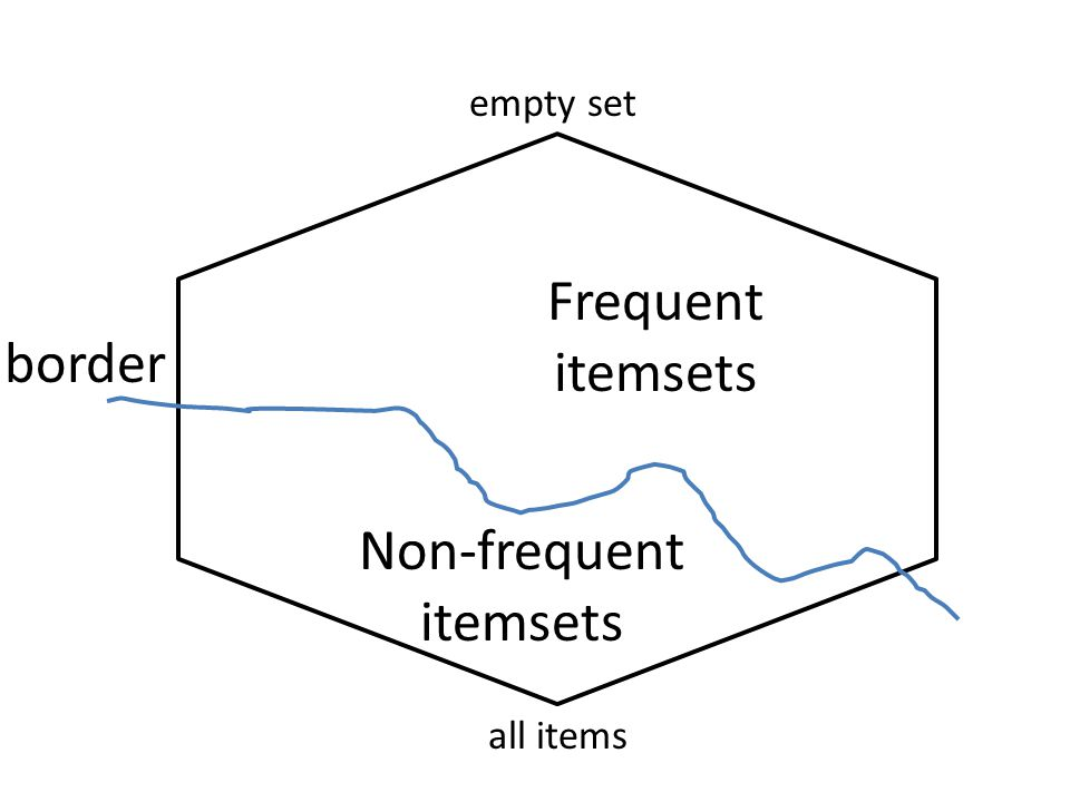 all items empty set Frequent itemsets Non-frequent itemsets border