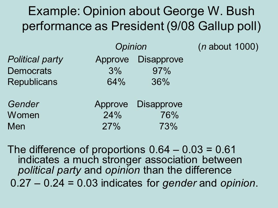 Example: Opinion about George W. Bush performance as President (9/08 Gallup poll) Opinion (n about 1000) Political party Approve Disapprove Democrats