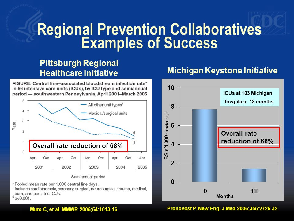 Regional Prevention Collaboratives Examples of Success ICUs at 103 Michigan hospitals, 18 months BSIs/1,000 catheter days Months Pittsburgh Regional H
