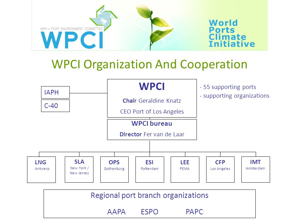 WPCI Organization And Cooperation Regional port branch organizations AAPAESPOPAPC C-40 IAPH - 55 supporting ports - supporting organizations WPCI Chair Geraldine Knatz CEO Port of Los Angeles WPCI bureau Director Fer van de Laar OPS Gothenburg ESI Rotterdam LEE PEMA CFP Los Angeles IMT Amsterdam SLA New York / New Jersey LNG Antwerp