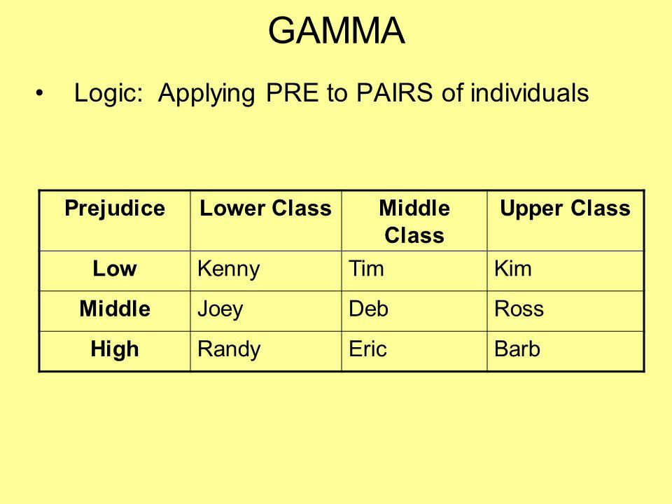 GAMMA Logic: Applying PRE to PAIRS of individuals PrejudiceLower ClassMiddle Class Upper Class LowKennyTimKim MiddleJoeyDebRoss HighRandyEricBarb