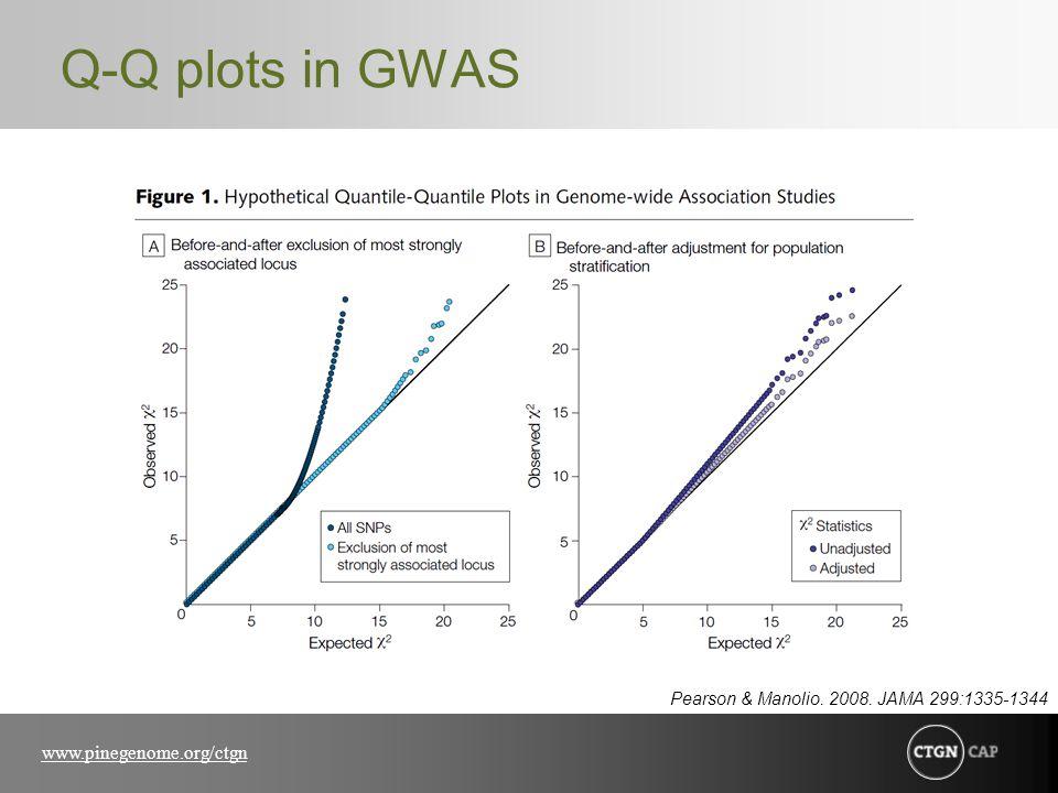 www.pinegenome.org/ctgn Q-Q plots in GWAS Pearson & Manolio. 2008. JAMA 299:1335-1344