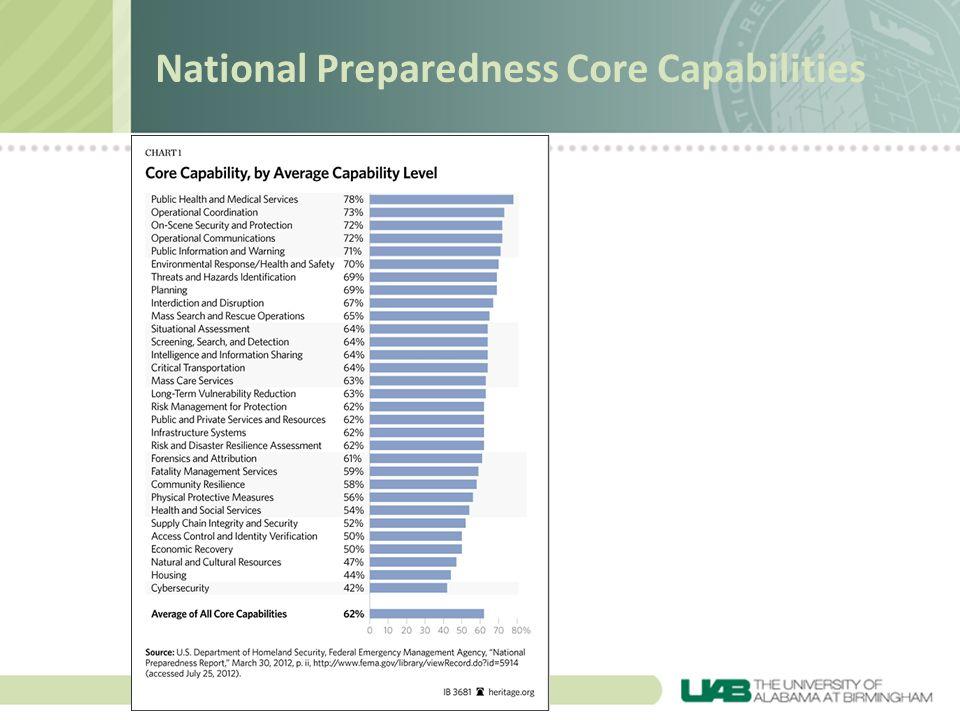 National Preparedness Core Capabilities
