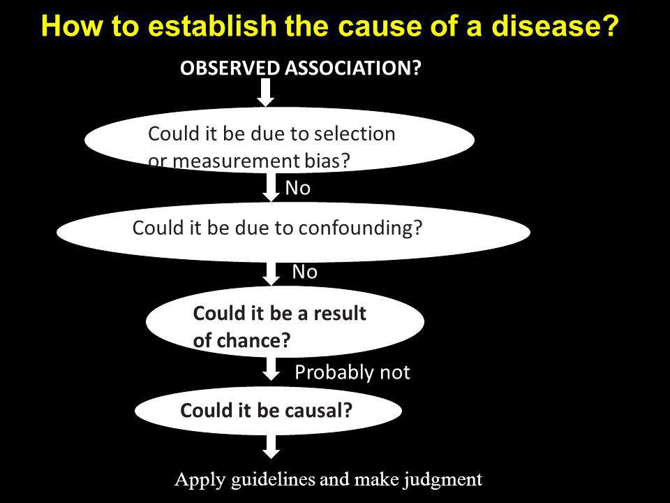 How to establish the cause of a disease? Could it be due to selection or measurement bias? Could it be due to confounding? Could it be causal? Could i