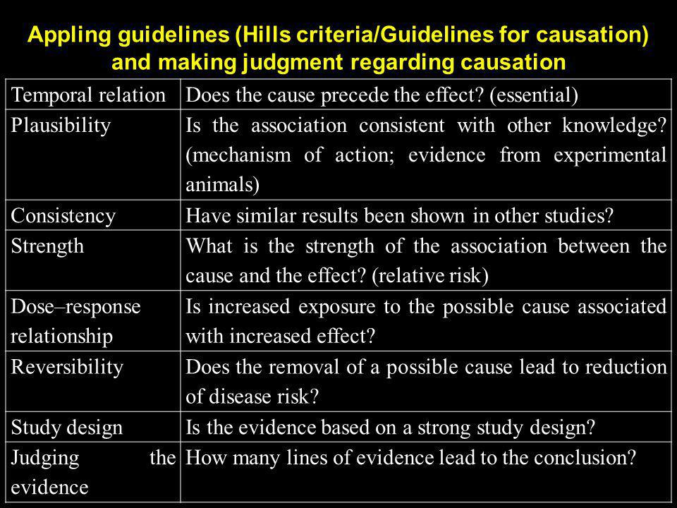Appling guidelines (Hills criteria/Guidelines for causation) and making judgment regarding causation Temporal relationDoes the cause precede the effec